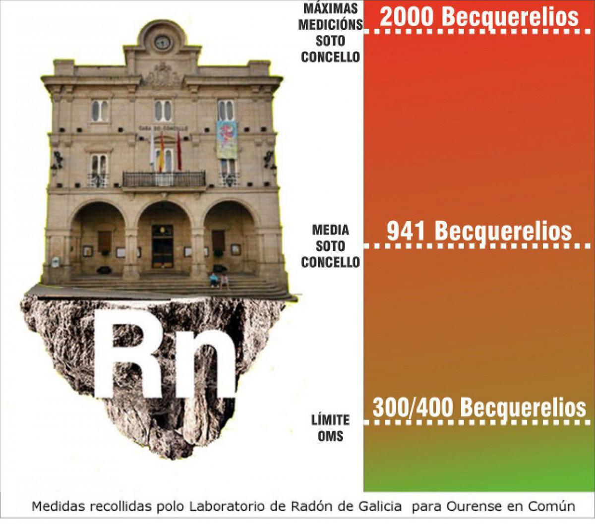 Radon ourense